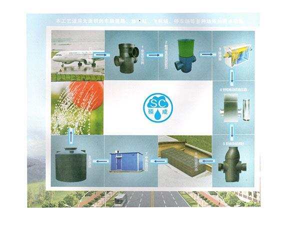 屋面雨水回收系统
